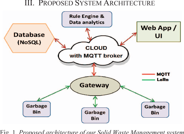Figure 1 from IoT based solid waste management system: A conceptual