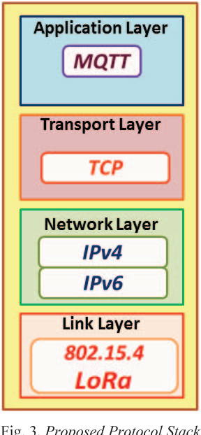 Figure 3 from IoT based solid waste management system: A conceptual