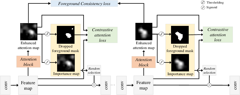 Figure 3 for In-sample Contrastive Learning and Consistent Attention for Weakly Supervised Object Localization