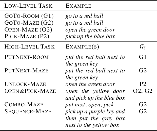 Figure 2 for ELLA: Exploration through Learned Language Abstraction