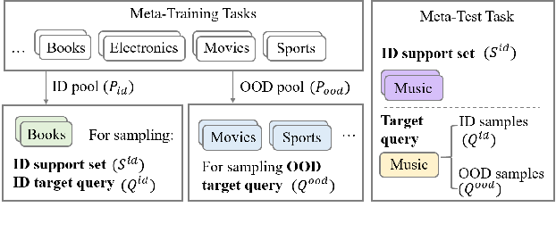 Figure 3 for ProtoInfoMax: Prototypical Networks with Mutual Information Maximization for Out-of-Domain Detection