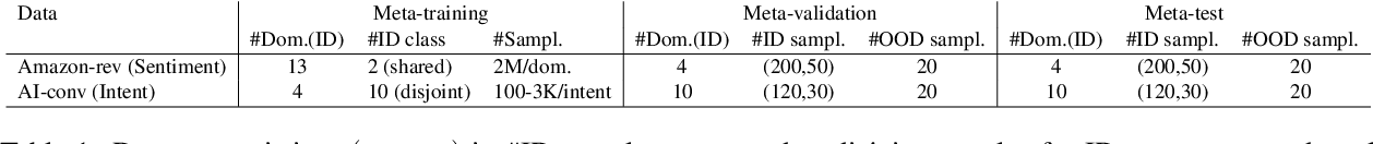 Figure 2 for ProtoInfoMax: Prototypical Networks with Mutual Information Maximization for Out-of-Domain Detection
