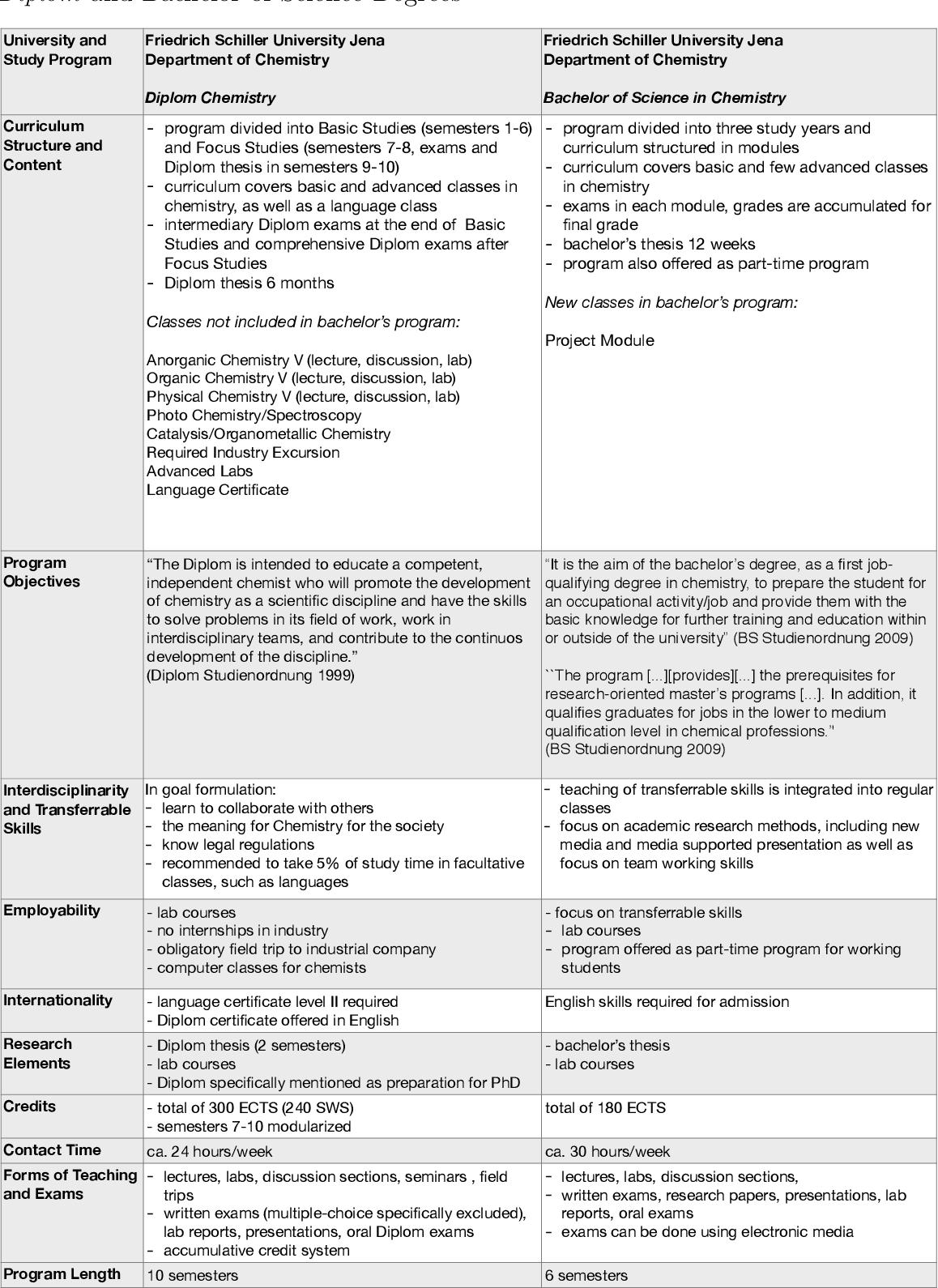 PDF] Varieties of Capitalism - Varieties of Degrees? : Undergraduate
