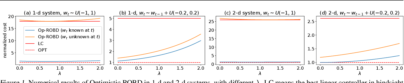 Figure 1 for Beyond No-Regret: Competitive Control via Online Optimization with Memory