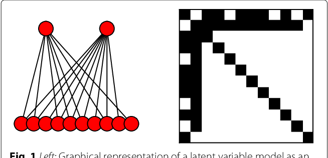 Figure 1 for On the inconsistency of $\ell_1$-penalised sparse precision matrix estimation
