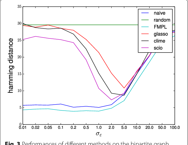Figure 3 for On the inconsistency of $\ell_1$-penalised sparse precision matrix estimation