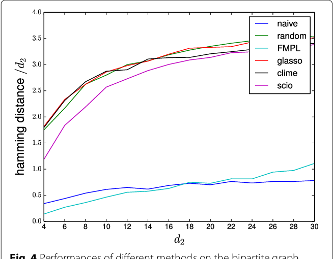 Figure 4 for On the inconsistency of $\ell_1$-penalised sparse precision matrix estimation