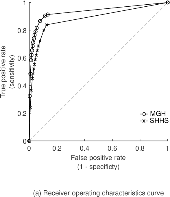 Figure 2 for Automated Respiratory Event Detection Using Deep Neural Networks