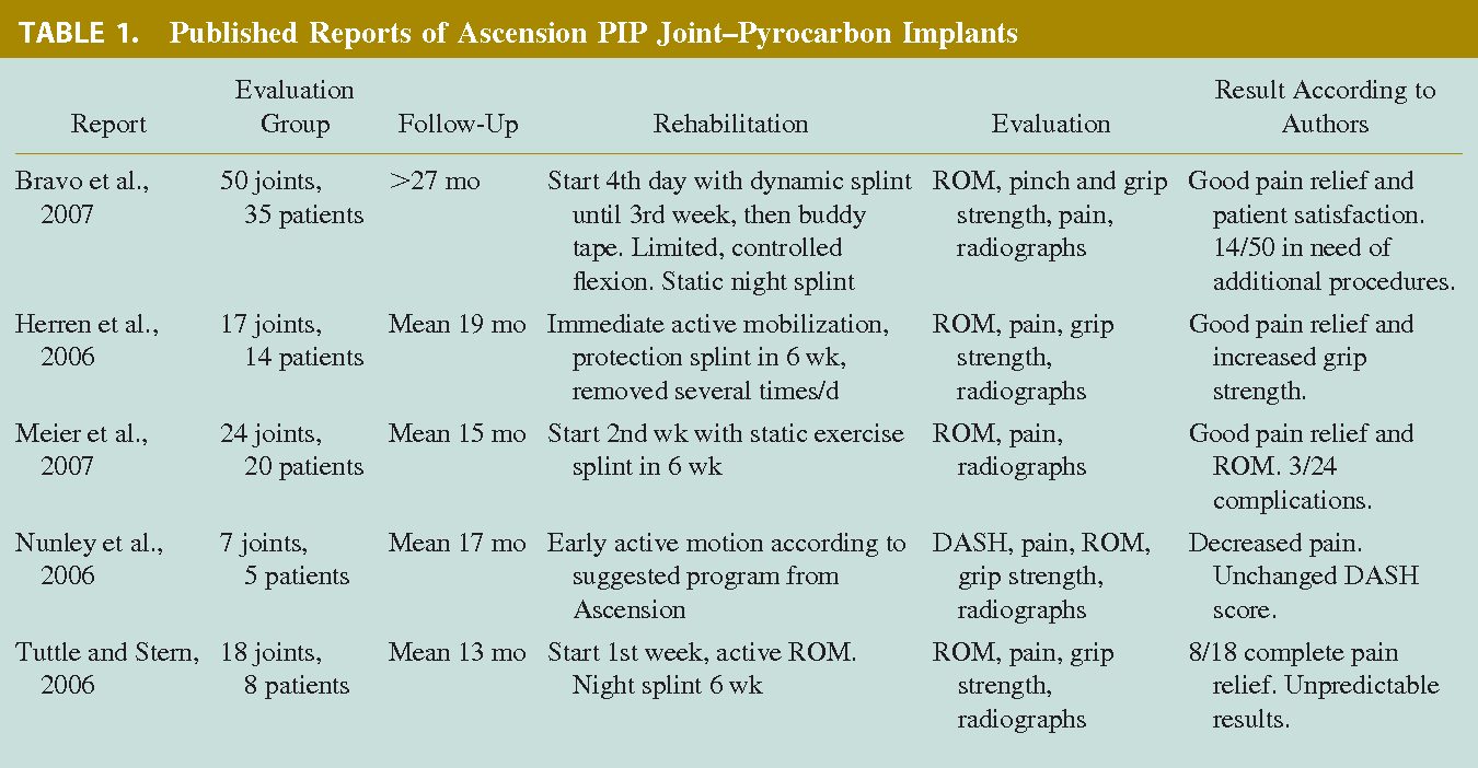 Proximal interphalangeal joint - Semantic Scholar