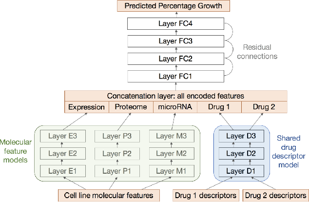 Figure 1 for Neuromorphic Acceleration for Approximate Bayesian Inference on Neural Networks via Permanent Dropout