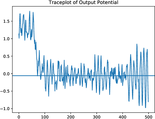 Figure 3 for Neuromorphic Acceleration for Approximate Bayesian Inference on Neural Networks via Permanent Dropout