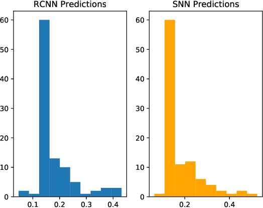 Figure 4 for Neuromorphic Acceleration for Approximate Bayesian Inference on Neural Networks via Permanent Dropout