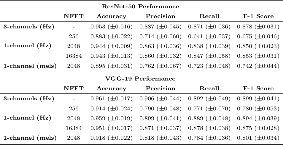 Figure 4 for Marine Mammal Species Classification using Convolutional Neural Networks and a Novel Acoustic Representation