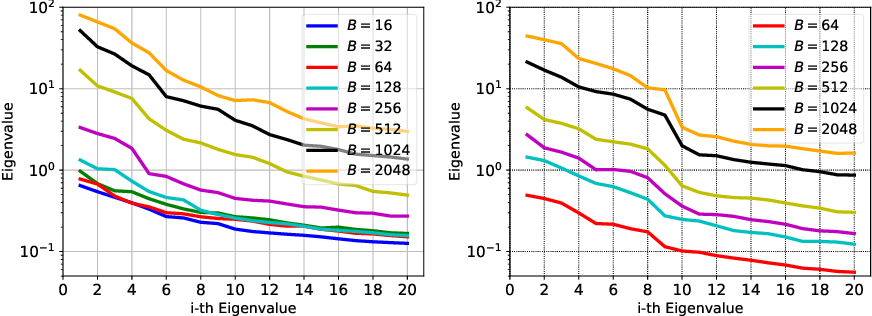 Figure 1 for Hessian-based Analysis of Large Batch Training and Robustness to Adversaries