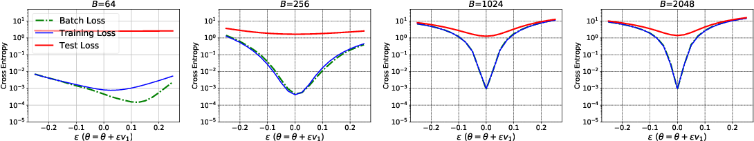 Figure 3 for Hessian-based Analysis of Large Batch Training and Robustness to Adversaries