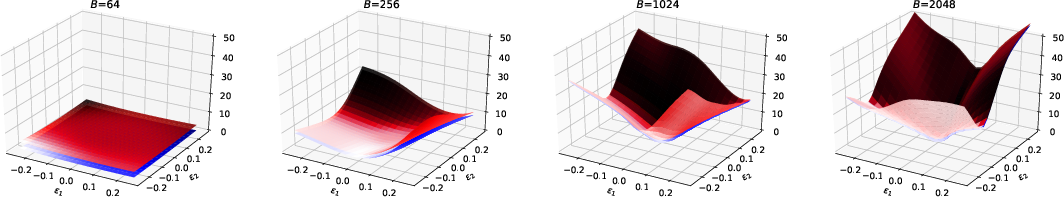 Figure 4 for Hessian-based Analysis of Large Batch Training and Robustness to Adversaries