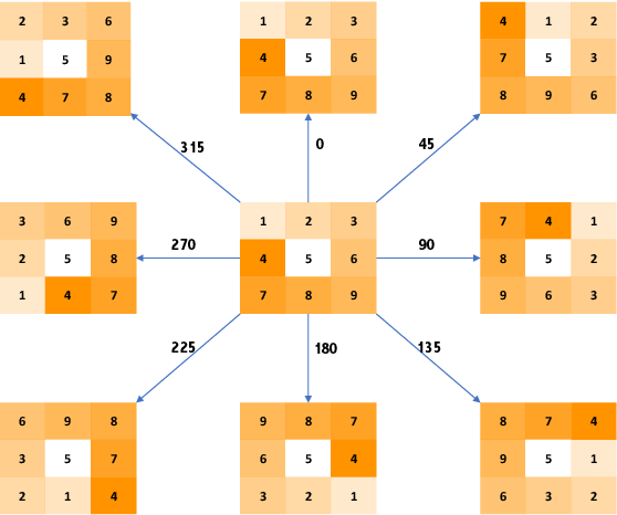 Figure 1 for Efficient and Invariant Convolutional Neural Networks for Dense Prediction