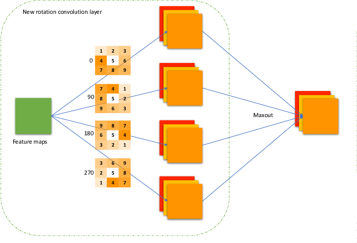 Figure 3 for Efficient and Invariant Convolutional Neural Networks for Dense Prediction