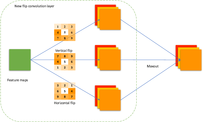 Figure 4 for Efficient and Invariant Convolutional Neural Networks for Dense Prediction