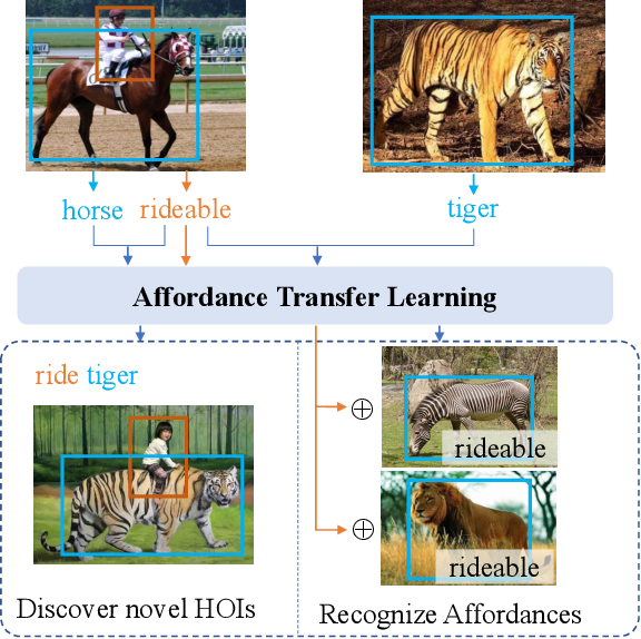 Figure 1 for Affordance Transfer Learning for Human-Object Interaction Detection