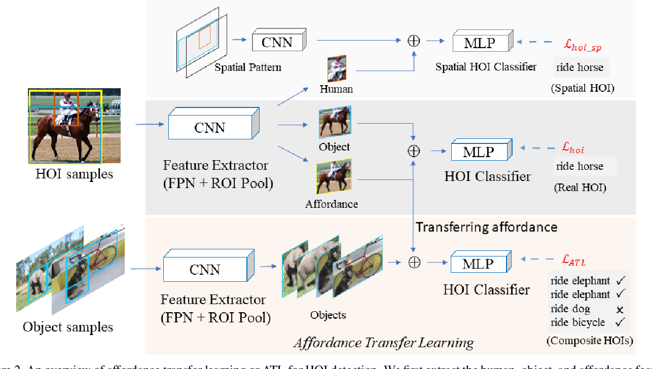 Figure 3 for Affordance Transfer Learning for Human-Object Interaction Detection