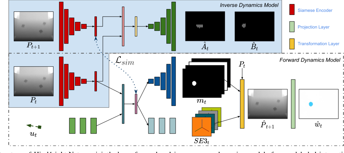 Figure 2 for Hindsight for Foresight: Unsupervised Structured Dynamics Models from Physical Interaction