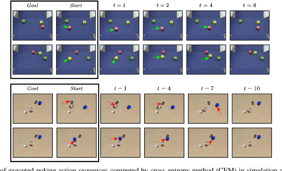 Figure 3 for Hindsight for Foresight: Unsupervised Structured Dynamics Models from Physical Interaction