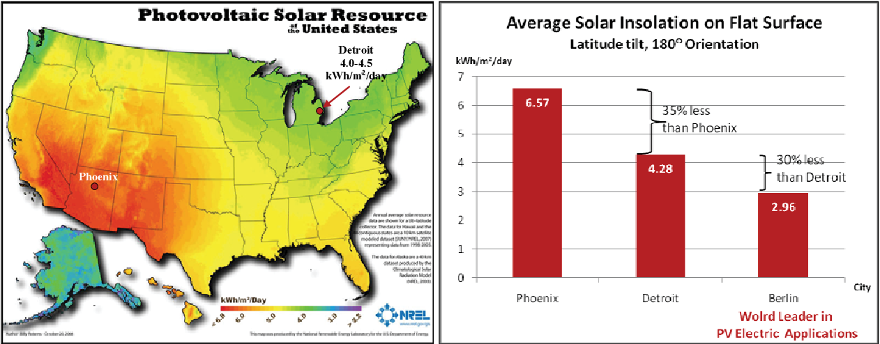 Figure 1: Solar map produced by the National Renewable Energy Laboratory (NREL) and bar graph showing solar insolation in Detroit, Michigan compared to other places as calculated by PVWATTS.
