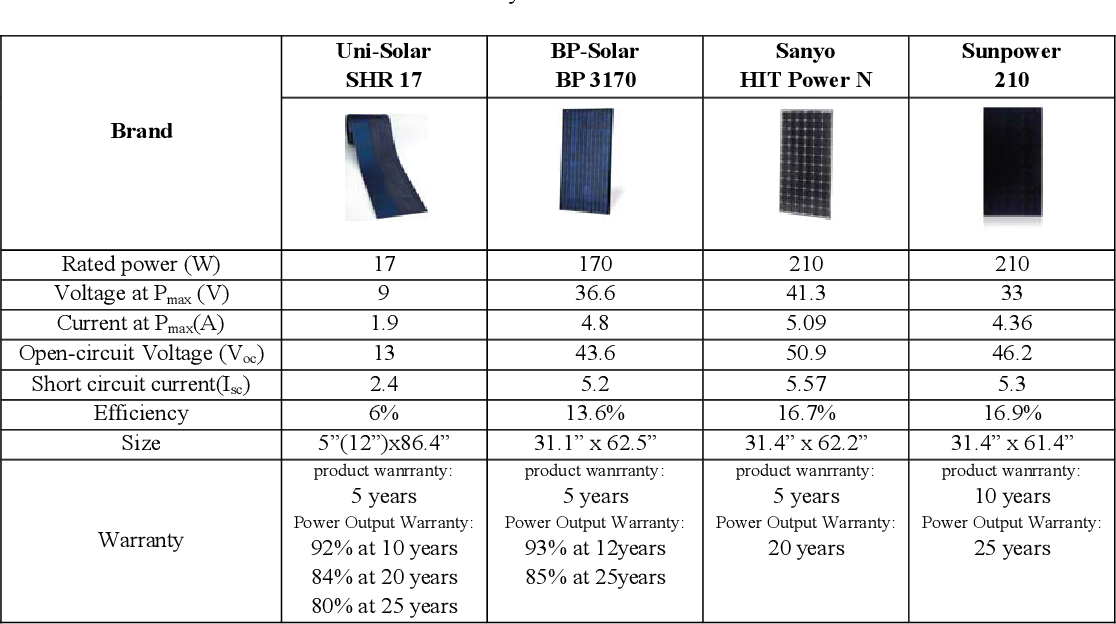 Table 1: Selected PV systems and their characteristics.