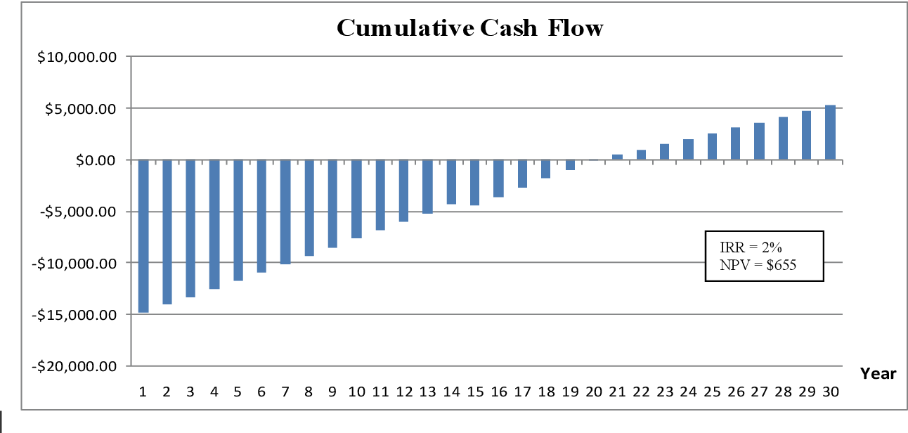 Figure 10: Cash flow of the 4.0 kW system after incentives