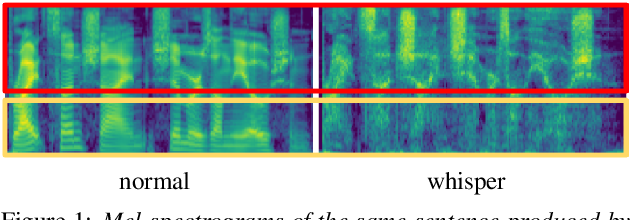 Figure 1 for End-to-end Whispered Speech Recognition with Frequency-weighted Approaches and Layer-wise Transfer Learning