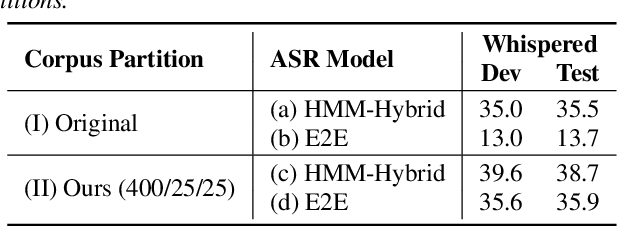 Figure 2 for End-to-end Whispered Speech Recognition with Frequency-weighted Approaches and Layer-wise Transfer Learning