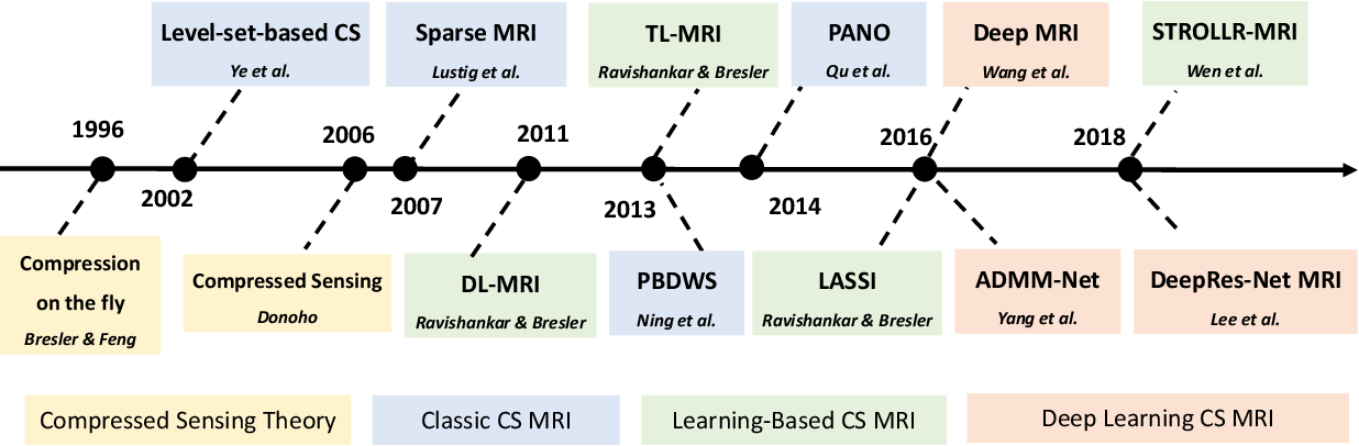 Figure 2 for Transform Learning for Magnetic Resonance Image Reconstruction: From Model-based Learning to Building Neural Networks