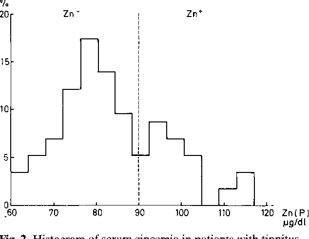 A clinical correlation between hypozincemia and tinnitus - Semantic ...