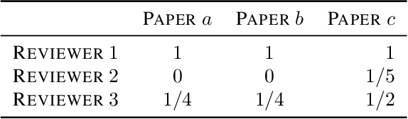 Figure 1 for PeerReview4All: Fair and Accurate Reviewer Assignment in Peer Review