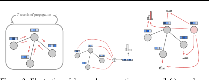 Figure 3 for Learning Deep Generative Models of Graphs