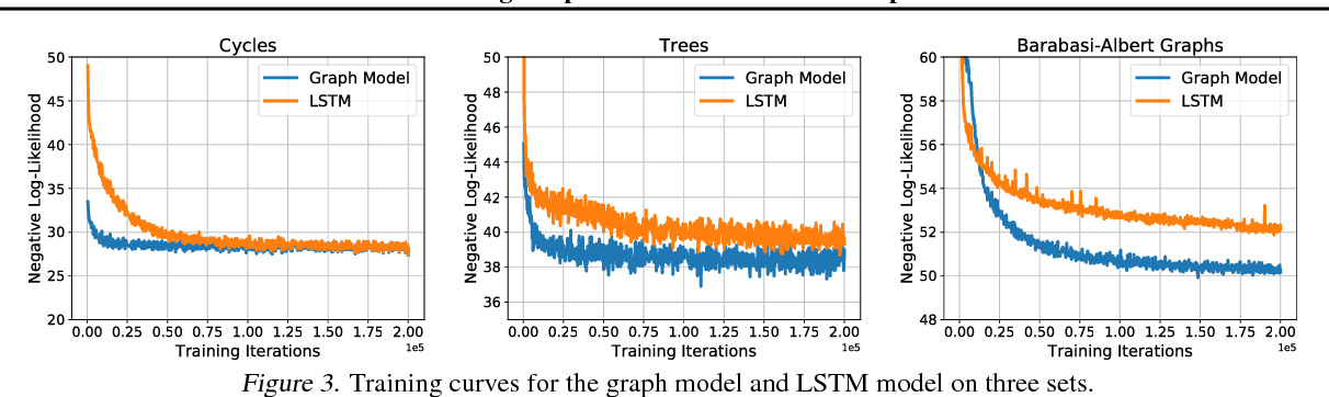 Figure 4 for Learning Deep Generative Models of Graphs