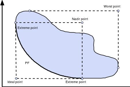 Figure 1 for IGD Indicator-based Evolutionary Algorithm for Many-objective Optimization Problems