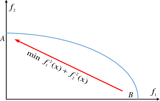Figure 2 for IGD Indicator-based Evolutionary Algorithm for Many-objective Optimization Problems