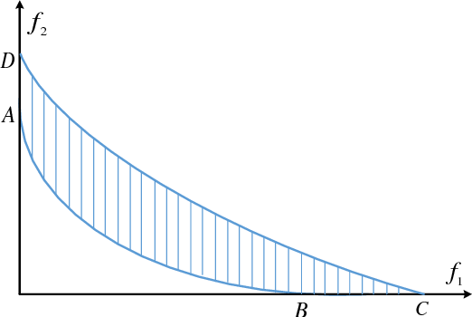 Figure 3 for IGD Indicator-based Evolutionary Algorithm for Many-objective Optimization Problems
