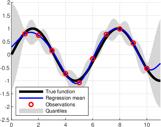 Figure 1 for The Use of Gaussian Processes in System Identification