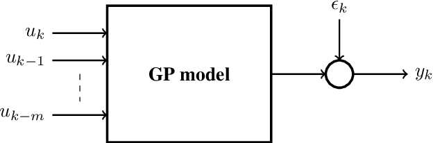 Figure 2 for The Use of Gaussian Processes in System Identification