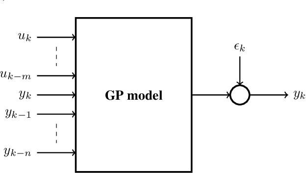 Figure 3 for The Use of Gaussian Processes in System Identification
