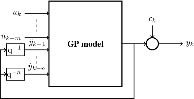 Figure 4 for The Use of Gaussian Processes in System Identification