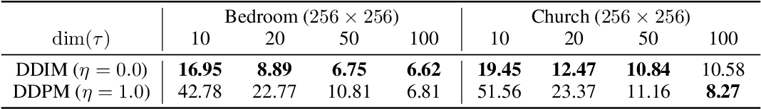 Figure 3 for Denoising Diffusion Implicit Models