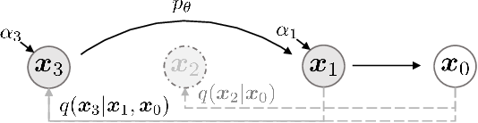 Figure 2 for Denoising Diffusion Implicit Models
