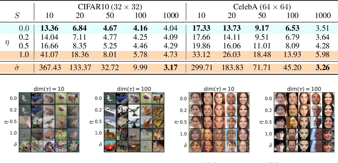 Figure 4 for Denoising Diffusion Implicit Models
