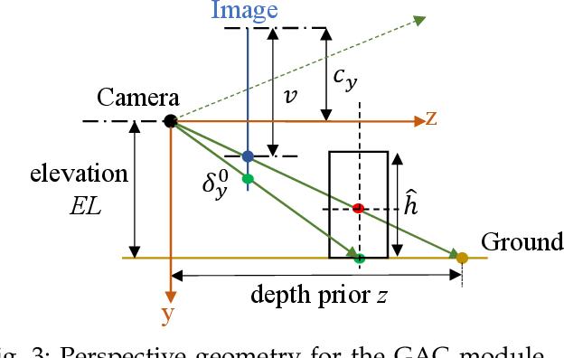 Figure 3 for Ground-aware Monocular 3D Object Detection for Autonomous Driving