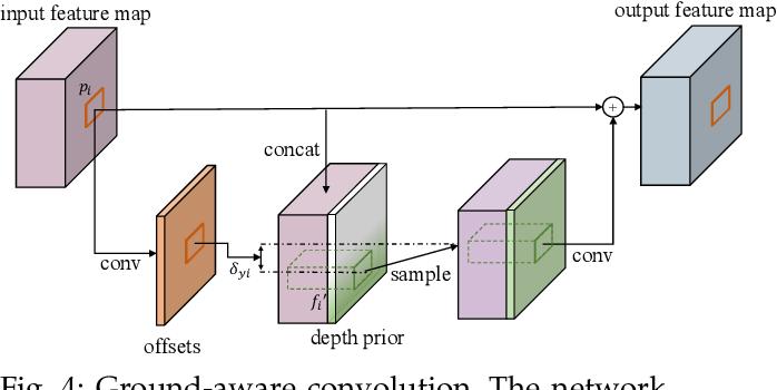 Figure 4 for Ground-aware Monocular 3D Object Detection for Autonomous Driving