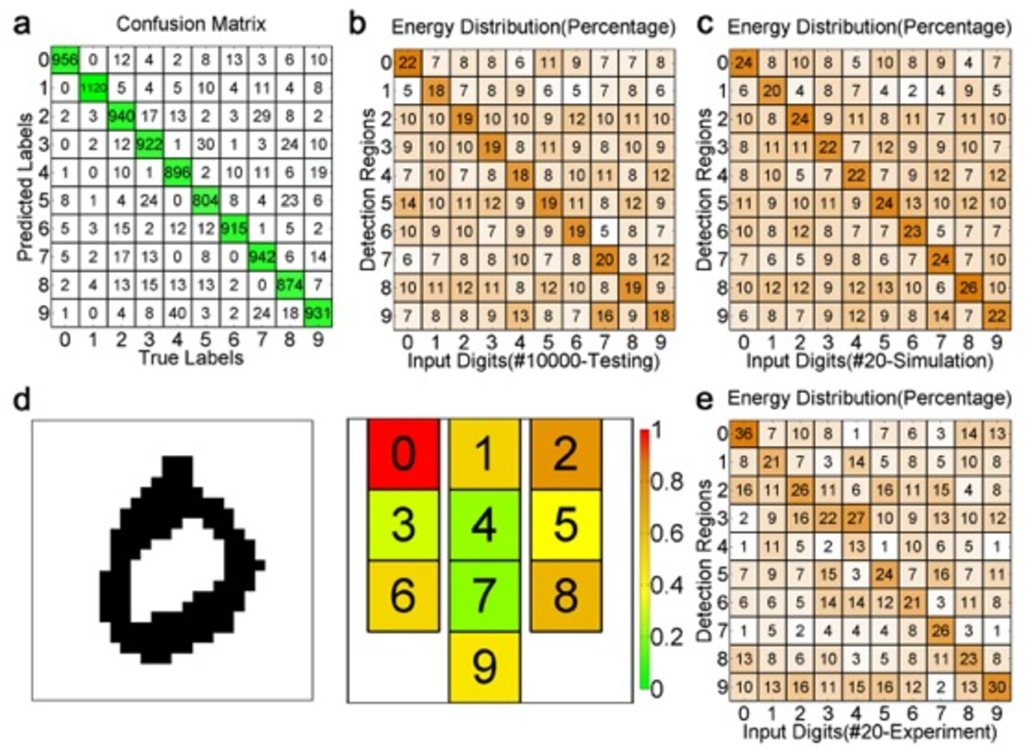 Figure 4 for Meta-neural-network for Realtime and Passive Deep-learning-based Object Recognition